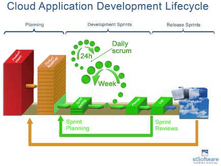 Cloud Development Cycle