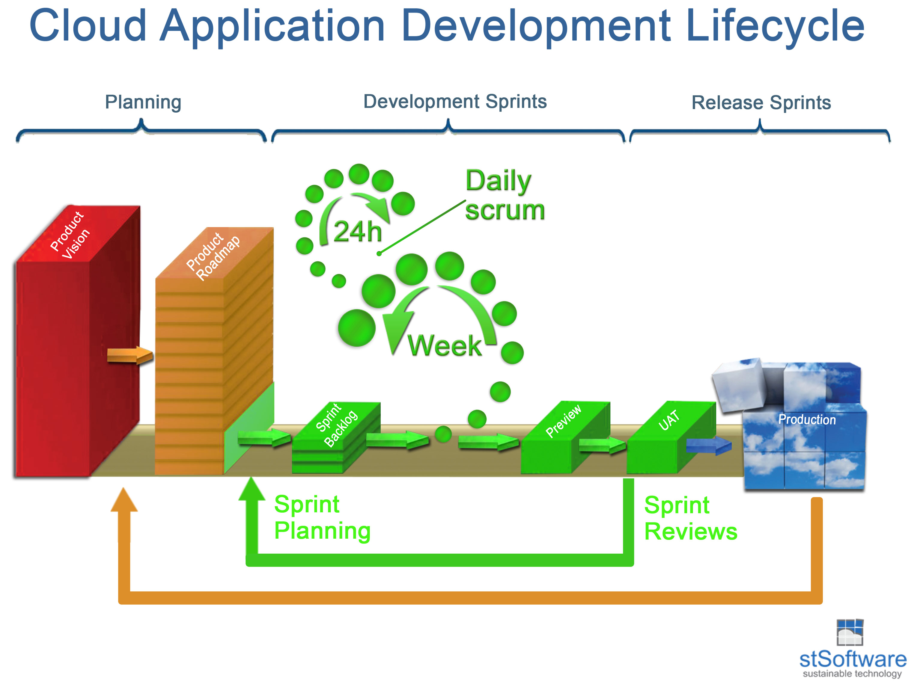Cloud Application Development Lifecycle